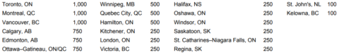 Canadian cities with free memberships